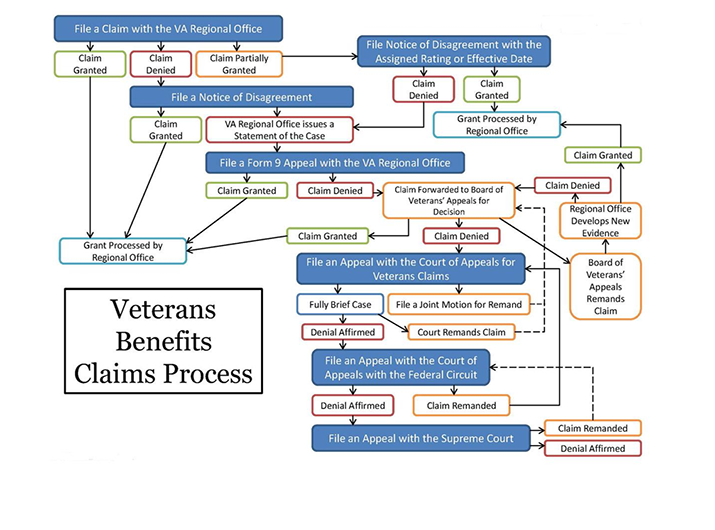 Claims Process Official Workflow