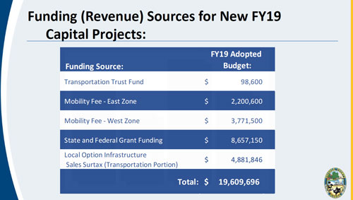 Capital Funding Source Revenue Table