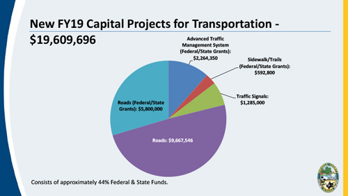 Fiscal Year 2019 Transportation Capital Pie Chart