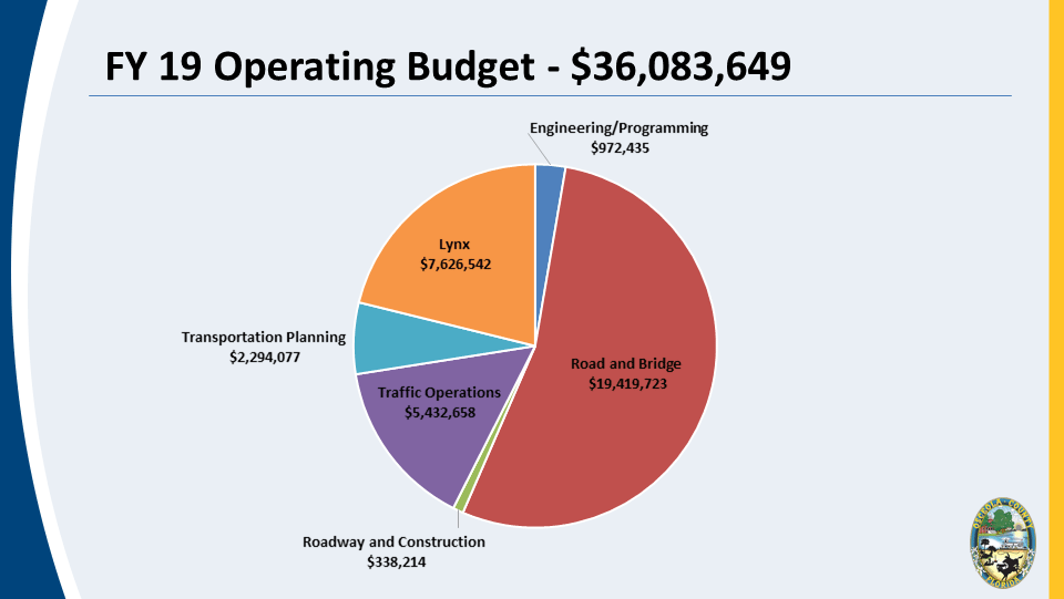 Fiscal Year 2019 Operating Budget Pie Chart
