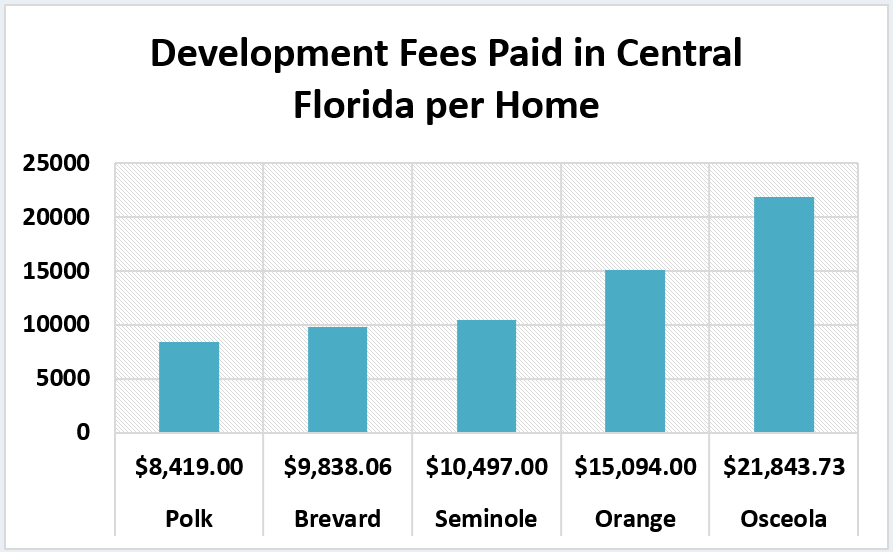 Development Fees paid per Residence