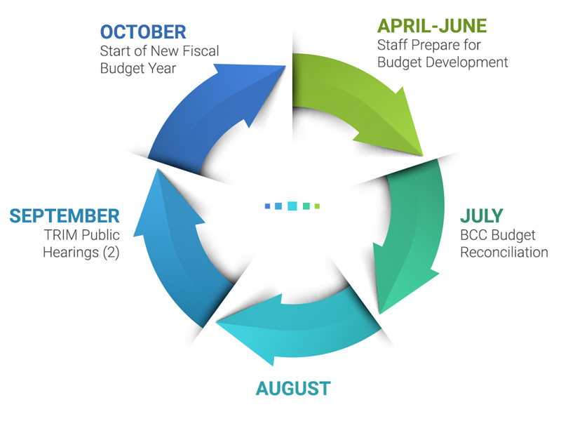 Osceola County Budget Cycle. April through June staff prepares for budget development. In July the county holds the BCC Budget Reconciliation meeting, and citizens budget committee meetings. In September the county holds two TRIM Public Hearings. In October is the start of the new fiscal budget year.